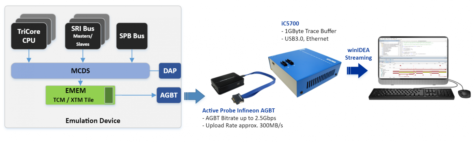 Sample iSYSTEM BlueBox Configuration based on iC5700 + Infineon AGBT Active Probe